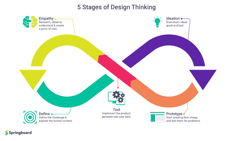 An image of the 5 stages of design thinking that marketing teams can use too